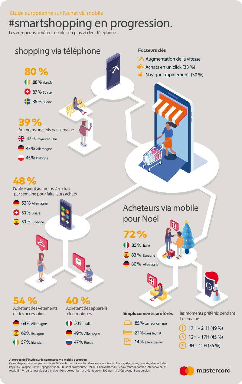 Consommateurs europeens utilisent leurs appareils mobiles effectuer achats f