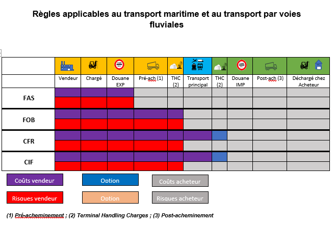 Incoterms 2020 2