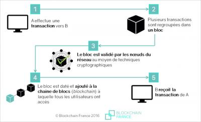 Schema fonctionnement blockchain1